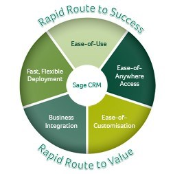 Sage CRM – an effective sales cycle management system or an effective link for a 360° view of your business?
